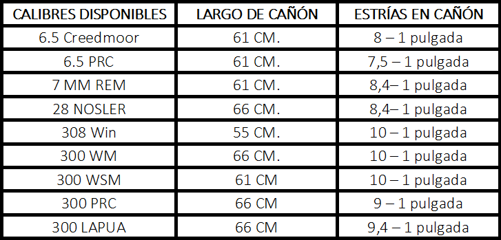 Calibres disponibles Proof Tac III